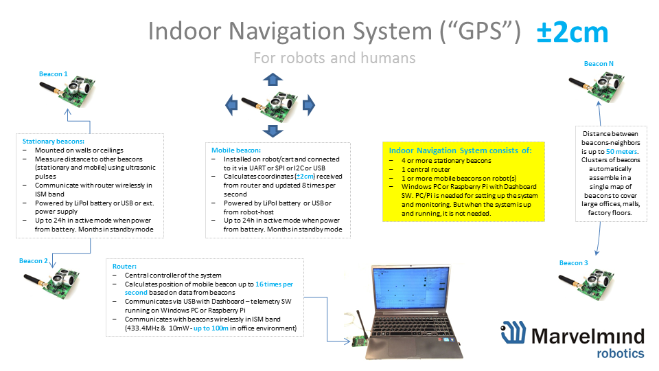 Precise cm indoor navigation system for robots